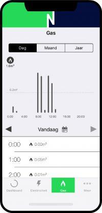 Wijkie-app-gas-dag